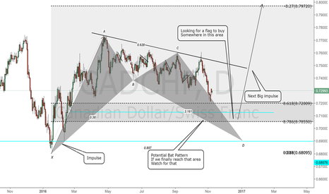 CADCHF: CADCHF Daily Chart.Looking to buy the next big impulse.