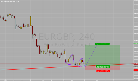 EURGBP: Long EUR/GBP Three Drives Pattern + Uptrendline