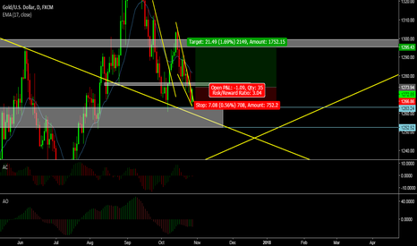 XAUUSD: Lets see