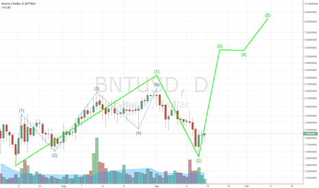 """BNTUSD: Long Bancor - """"The beatings will continue until morale improves"""""""