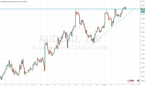 AUDCAD: Failed Breakout - Falling to lower support