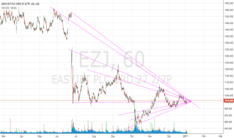 EZJ: Buy EasyJet on multidiagonal setup