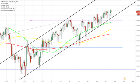 TRYJPY: TRY/JPY 1H Chart: Rising Wedge