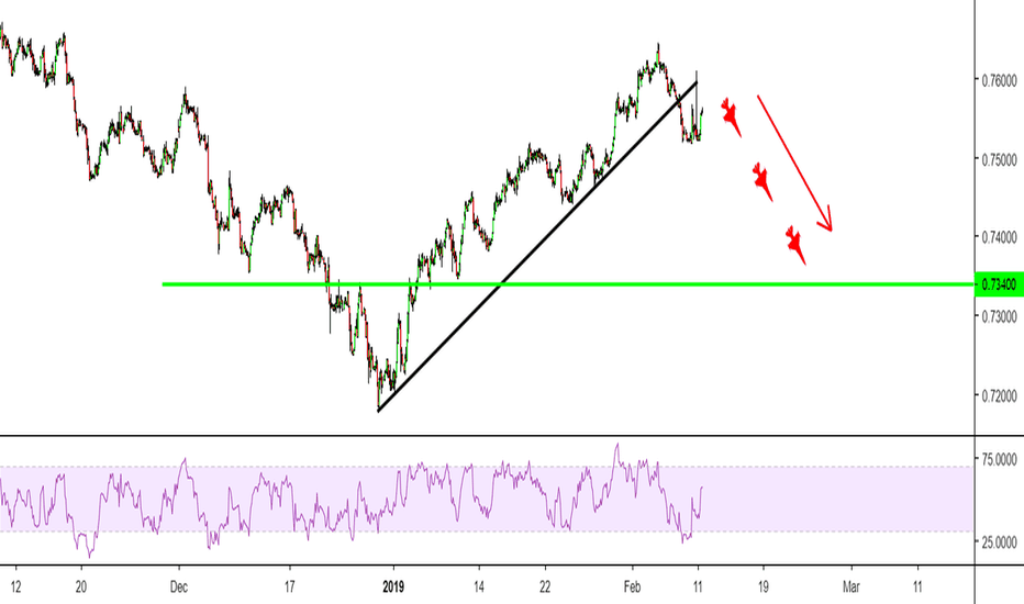 CADCHF: Sell NOW CADCHF