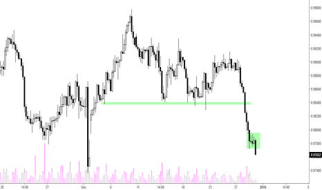 USDCHF: USD/CHF - silne spadki