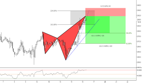 SPX500: (2h) Bearish Shark Territory
