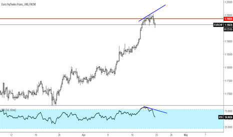 EURCHF: EURCHF on Weekly Resistant