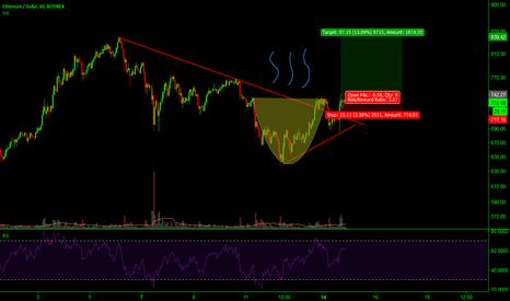 ETHUSD: ethereum/USD pair drawing cup and handle