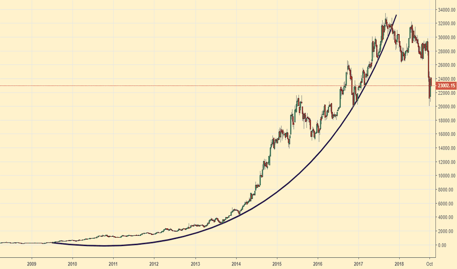 EICHERMOT: Eicher - another parabolic that ended
