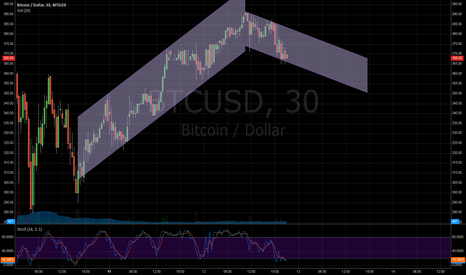 BTCUSD: Little correction until 350?