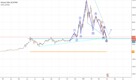 ETHUSD: ETH maybe ready to bounce