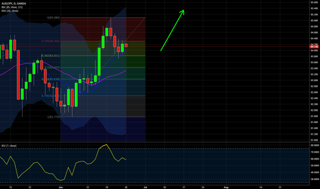AUDJPY: Uptrend Continuation for AUDJPY