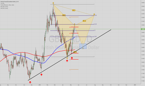 GBPCAD: Possible Bearish Gartley