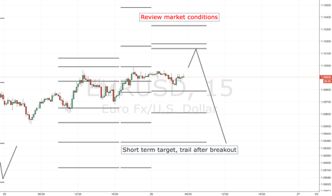 EURUSD: EURUSD SHORT ENTRY LEVELS, ASIA SESSION ONLY