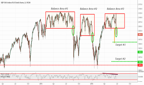 SPX500: S&P 500 Daily Balance Area Breakdown