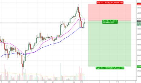 BTCUSD: Short the honey badger, Bitcoin short