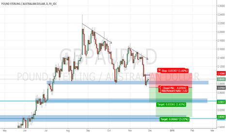 GBPAUD: Maybe nice opportunity is forming