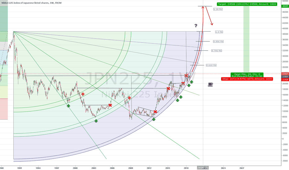 JPN225: China down, Japan up?