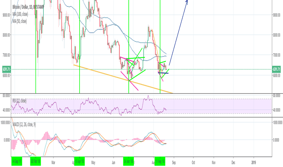 BTCUSD: Why I think the ProShares ETF will get approved. Bitcoin to 10k?