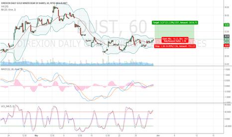 DUST: DUST Trend Reversal