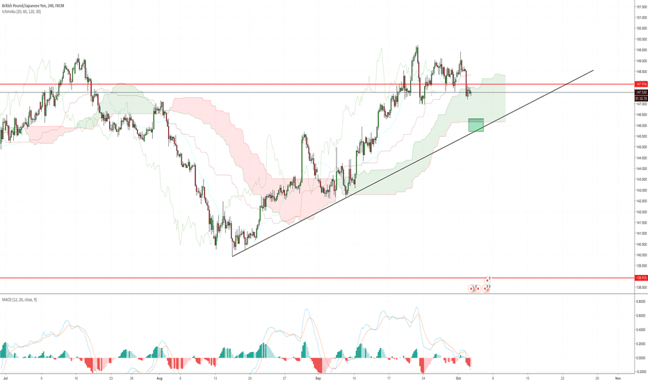 GBPJPY: GBP/JPY Looking to retest 146.500