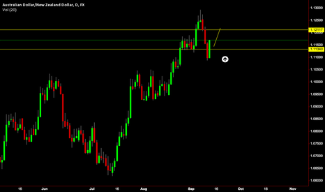 AUDNZD: AUD/NZD Daily Long