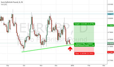 EURGBP: Buy EUR/GBP At Bottom Of Uptrending Channel