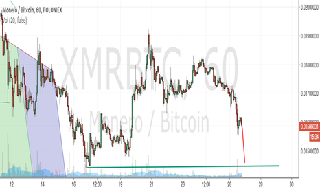 XMRBTC: Short, that is.