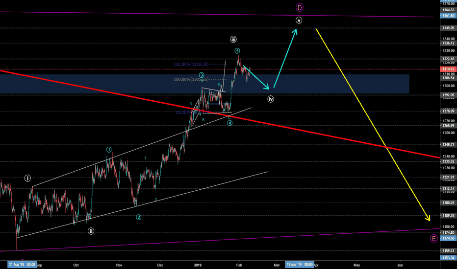 GOLD: Looking for some remaining upside in XAUUSD