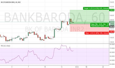 BANKBARODA: Bank of Baroda Fundamental Call For Buying