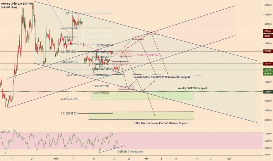 BTCUSD: Bitcoin to $3600,1D SMA50 or channel resistance before bearish
