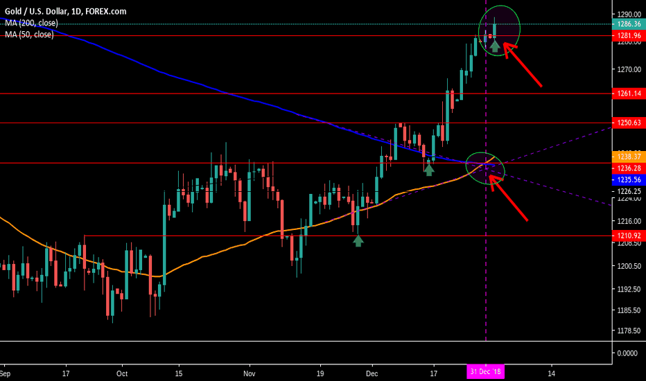 XAUUSD: Gold is where the opportunity is....
