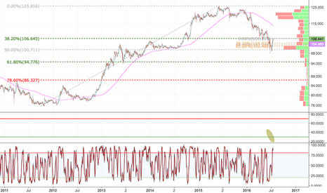 USDJPY: USDJPY testing major resistance at 106.65 after holding 100.71