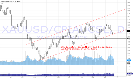 XAUUSD/CPIAUCSL: this daily gold chart, but divided by CPI index...