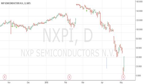 NXPI: NXPI
