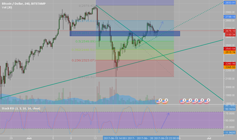 BTCUSD: BTCUSD H4 ready to rock and roll