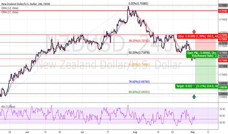 NZDUSD: NZDUSD : Short positions - Ratio ( 1 : 2.24)