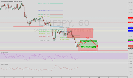 CHFJPY: after 15 min buy, looking for price to hit the red box and short