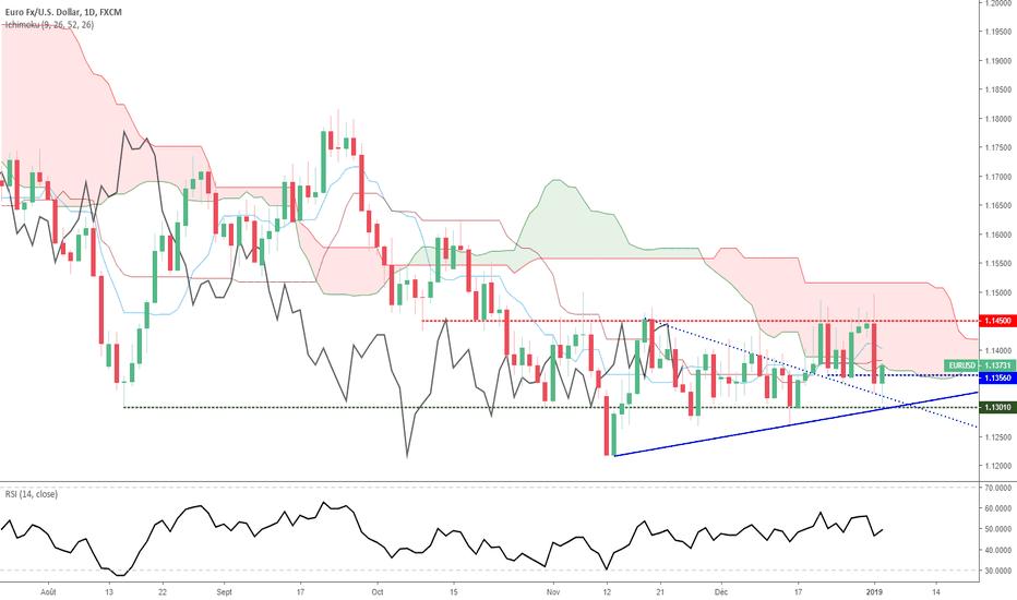 EURUSD: Euro Dollar - Analyse Technique du jeudi 03 janvier 2019