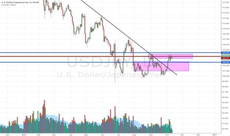 USDJPY: FOMC Trade