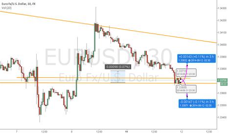 EURUSD: Looks like a nice bounce for the EURUSD