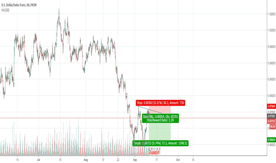 USDCHF: USD/CHF SELL
