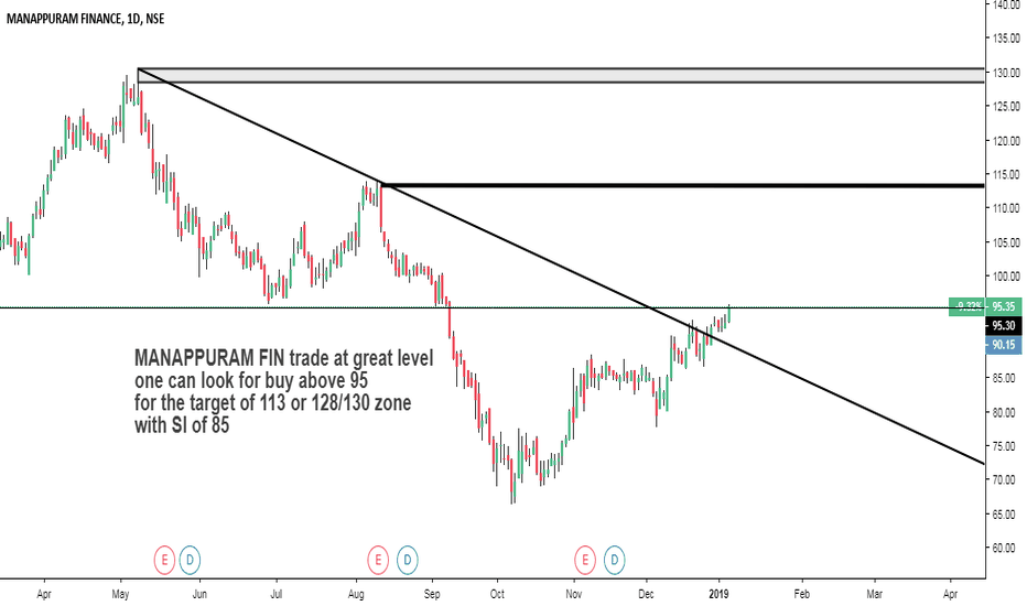 MANAPPURAM: Trend-line breakout or trade near previous resistance zone