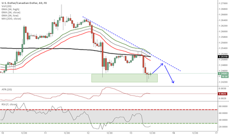 USDCAD: USDCAD - Downtrend with potential pull-back to trendline/34-EMA