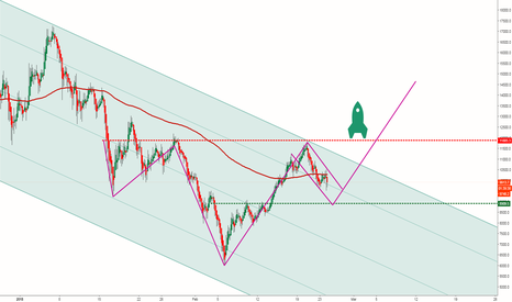 BTCUSD: Bitcoin loves symmetry