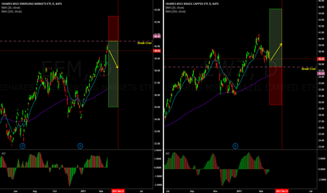 EWZ: EEM/EWZ pairs trade (covered strangles)