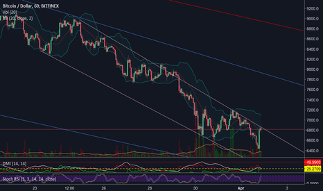 BTCUSD: Good sign if we break this resistance