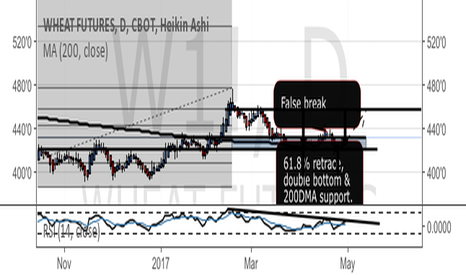 W1!: Wheat - double bottom