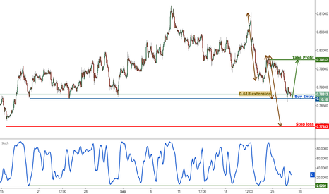AUDUSD: AUDUSD testing major support, remain bullish