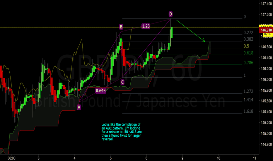 GBPJPY: GBP/JPY - looking for a reversal